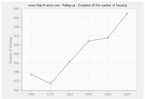 Pellegrue : Evolution of the number of housing