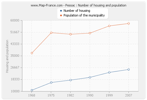 Pessac : Number of housing and population