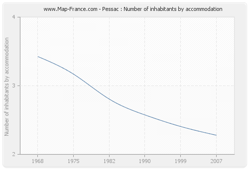 Pessac : Number of inhabitants by accommodation