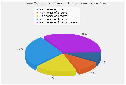 Number of rooms of main homes of Pessac