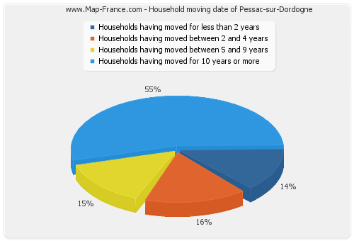 Household moving date of Pessac-sur-Dordogne