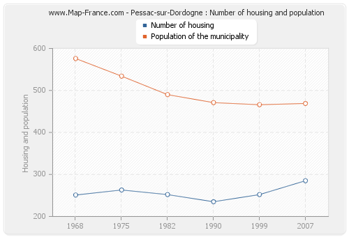 Pessac-sur-Dordogne : Number of housing and population