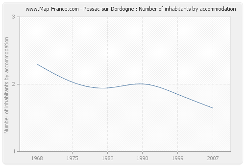 Pessac-sur-Dordogne : Number of inhabitants by accommodation