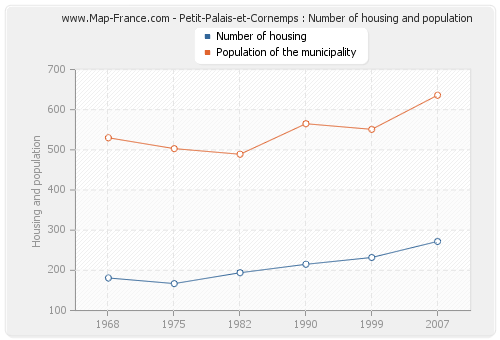 Petit-Palais-et-Cornemps : Number of housing and population