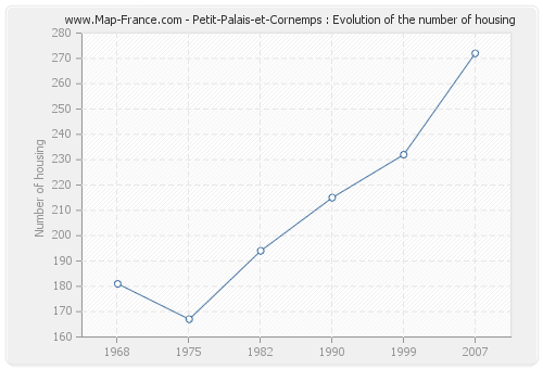 Petit-Palais-et-Cornemps : Evolution of the number of housing