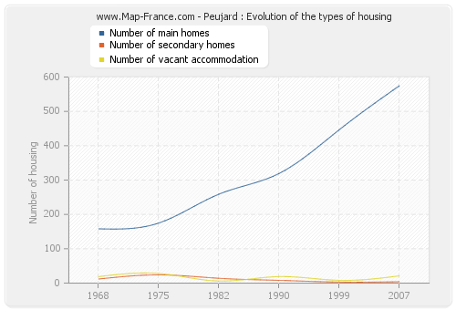Peujard : Evolution of the types of housing
