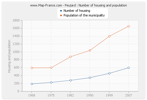Peujard : Number of housing and population