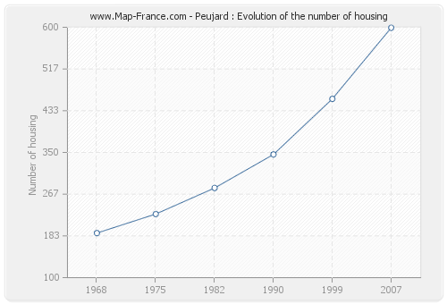 Peujard : Evolution of the number of housing