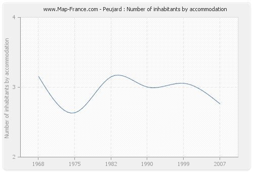 Peujard : Number of inhabitants by accommodation