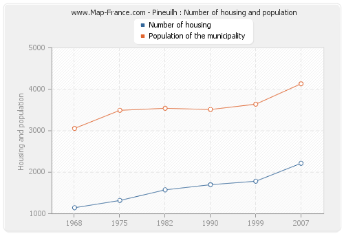 Pineuilh : Number of housing and population