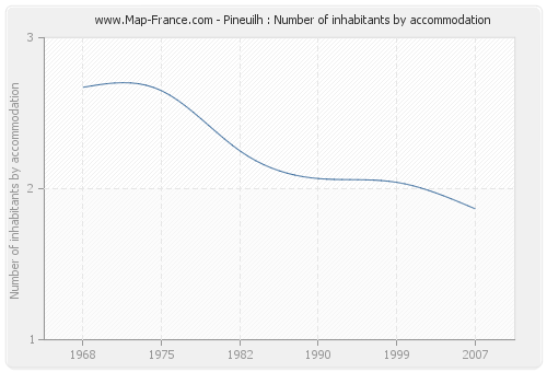 Pineuilh : Number of inhabitants by accommodation