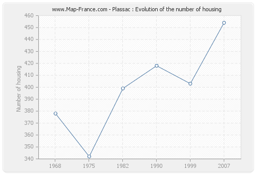 Plassac : Evolution of the number of housing