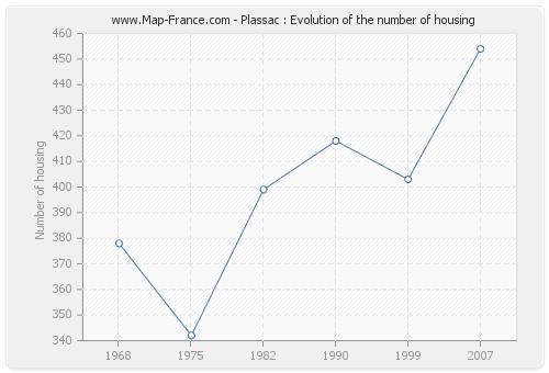 Plassac : Evolution of the number of housing