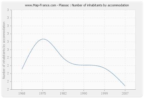Plassac : Number of inhabitants by accommodation