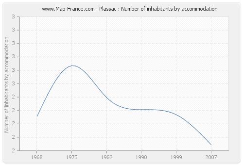 Plassac : Number of inhabitants by accommodation