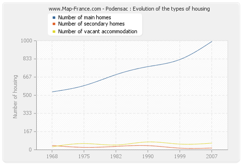 Podensac : Evolution of the types of housing