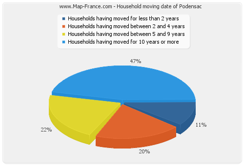 Household moving date of Podensac