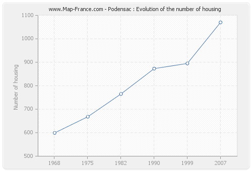 Podensac : Evolution of the number of housing