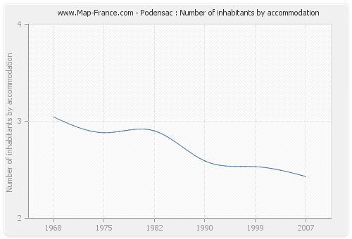 Podensac : Number of inhabitants by accommodation