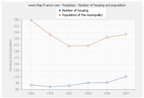 Pompéjac : Number of housing and population