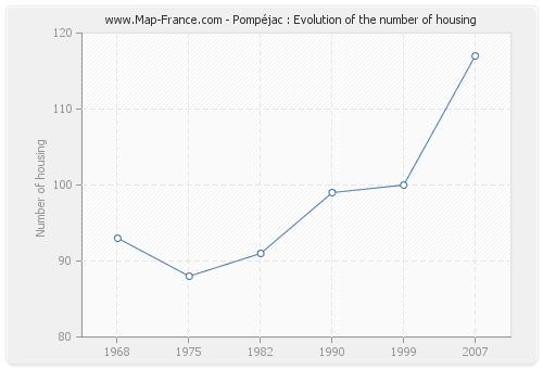 Pompéjac : Evolution of the number of housing