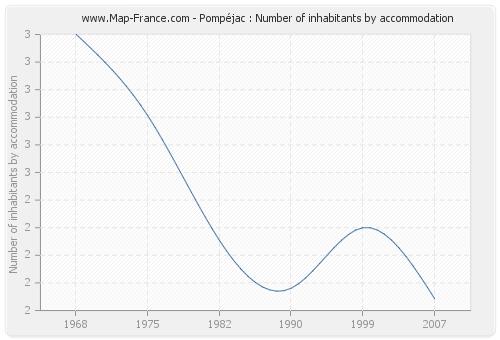 Pompéjac : Number of inhabitants by accommodation