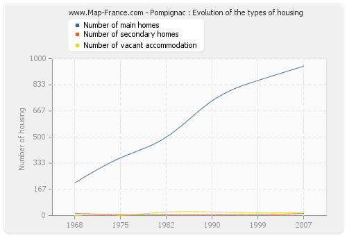 Pompignac : Evolution of the types of housing