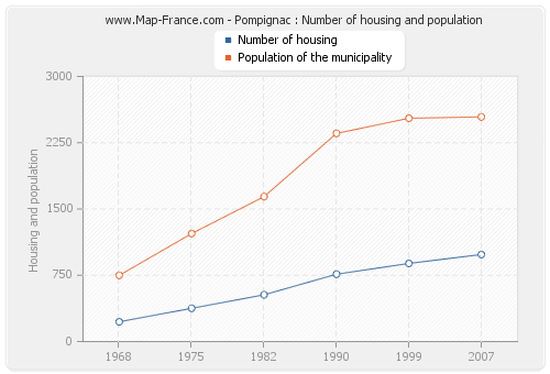 Pompignac : Number of housing and population
