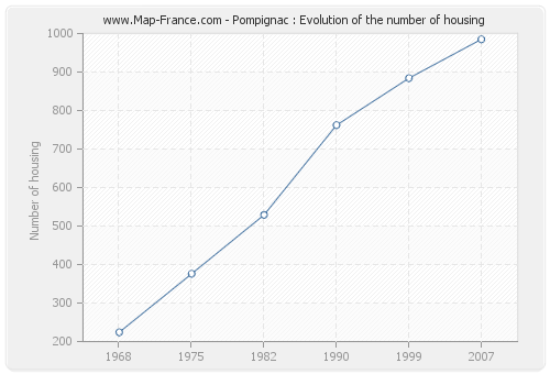 Pompignac : Evolution of the number of housing