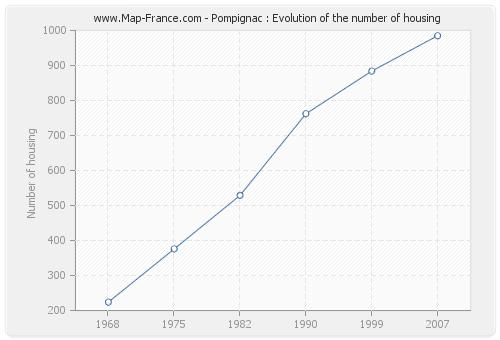 Pompignac : Evolution of the number of housing