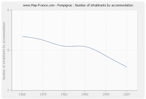 Pompignac : Number of inhabitants by accommodation