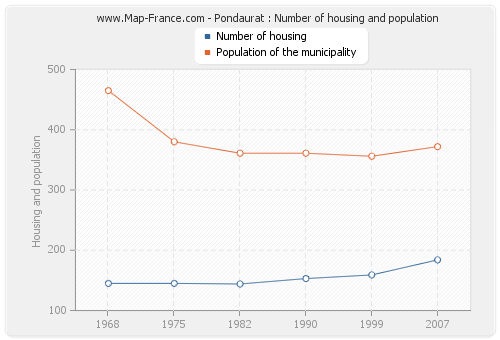 Pondaurat : Number of housing and population
