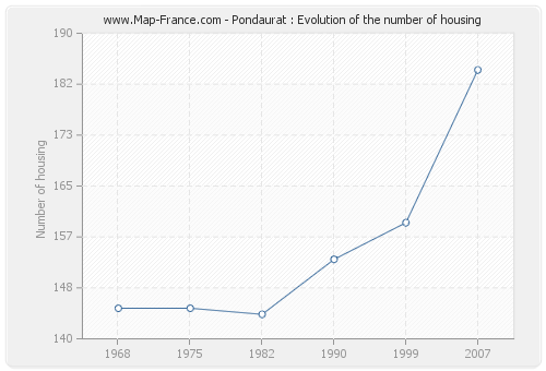 Pondaurat : Evolution of the number of housing