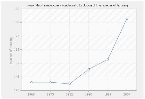 Pondaurat : Evolution of the number of housing