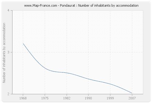 Pondaurat : Number of inhabitants by accommodation
