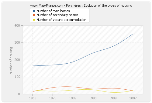Porchères : Evolution of the types of housing