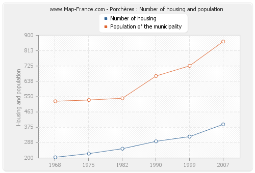 Porchères : Number of housing and population
