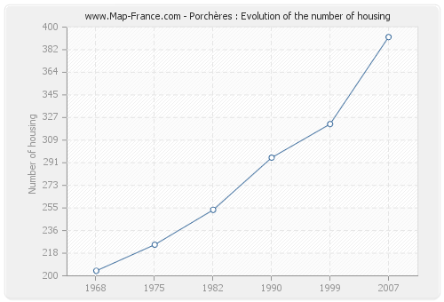 Porchères : Evolution of the number of housing