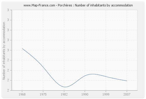 Porchères : Number of inhabitants by accommodation