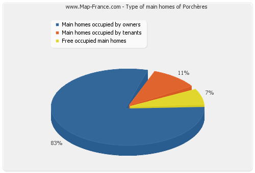 Type of main homes of Porchères