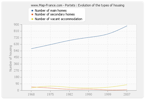 Portets : Evolution of the types of housing