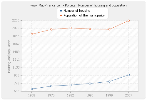 Portets : Number of housing and population