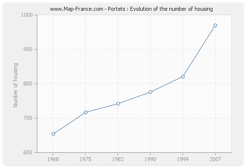 Portets : Evolution of the number of housing