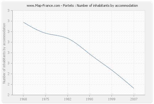 Portets : Number of inhabitants by accommodation