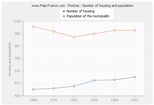 Préchac : Number of housing and population