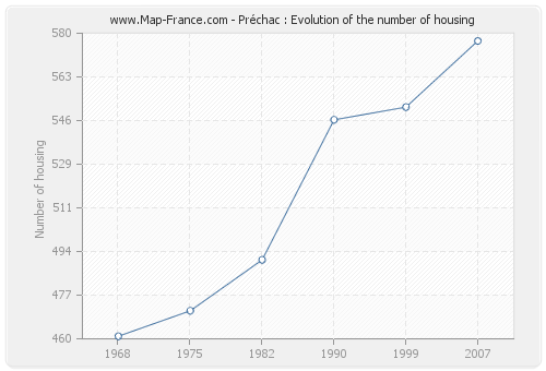 Préchac : Evolution of the number of housing