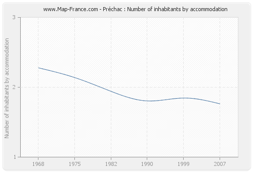 Préchac : Number of inhabitants by accommodation