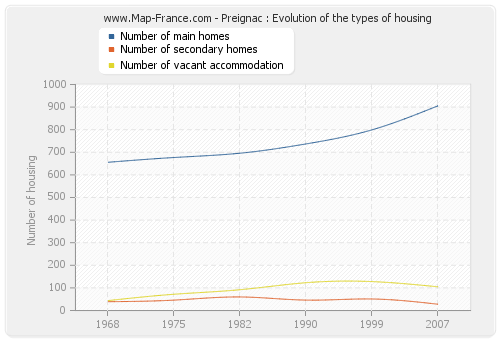Preignac : Evolution of the types of housing