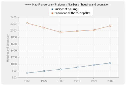 Preignac : Number of housing and population