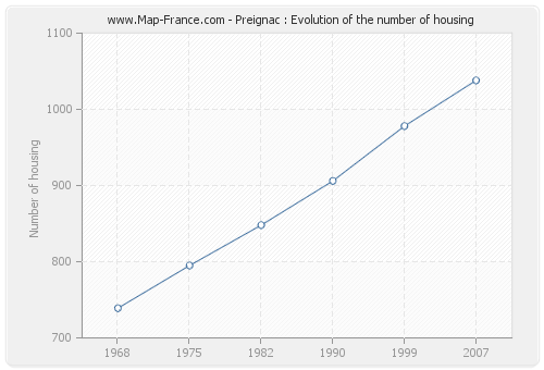 Preignac : Evolution of the number of housing